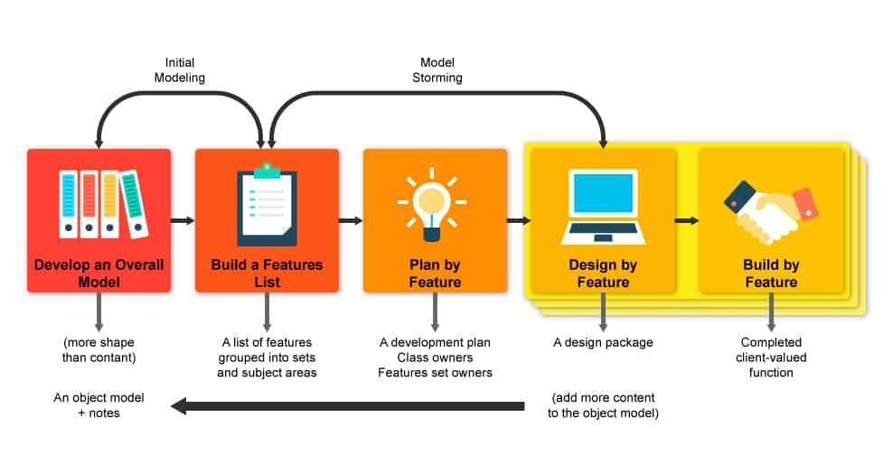 Feature Driven Development Methodology