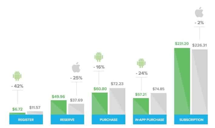 iOS vs android user behavior